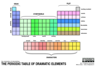 Peridoic table of Dramatic Elements